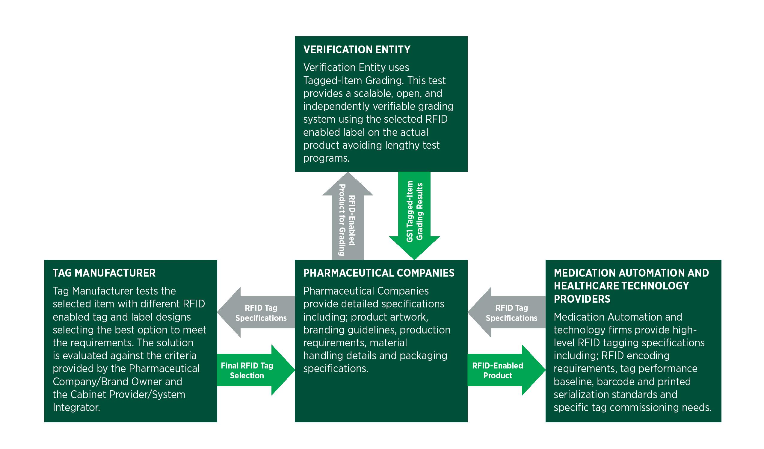 Tagged-Item Testing Process
